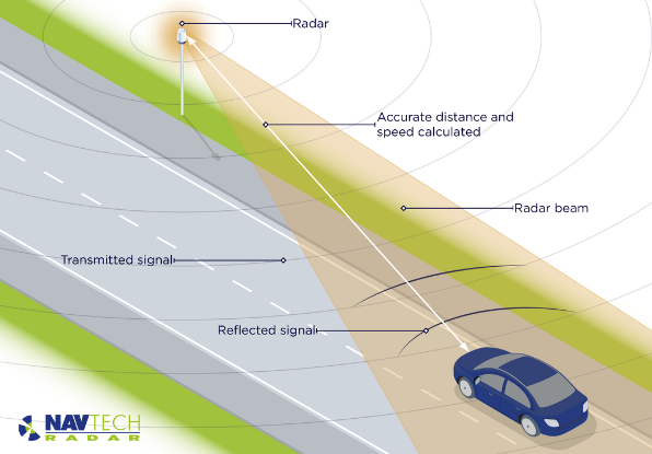 Illustration explaining radar range