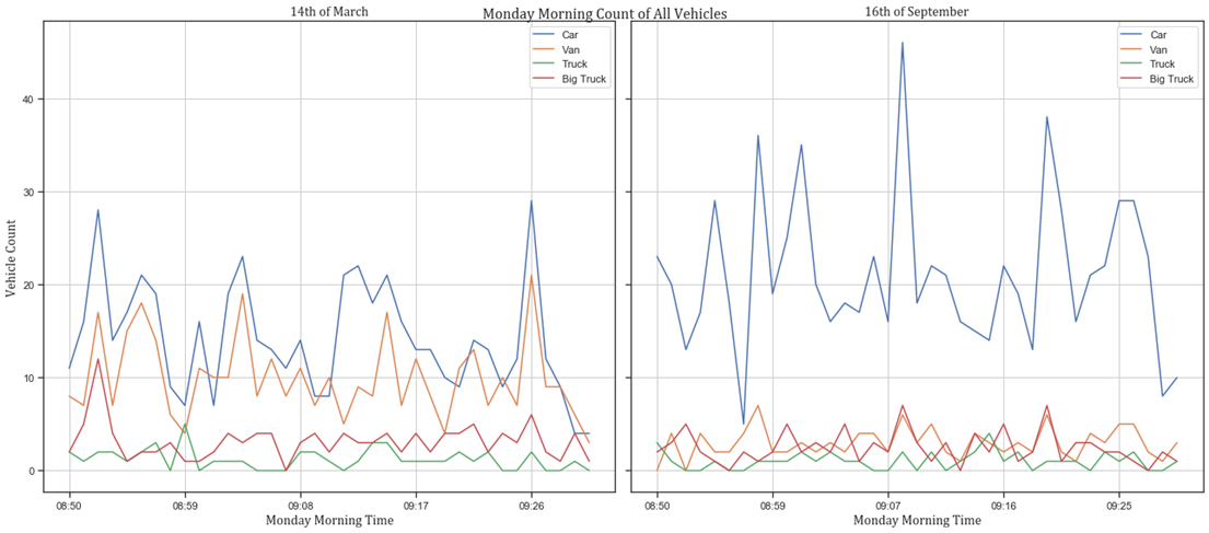 Clearway radar graph of post lockdown transport and traffic data